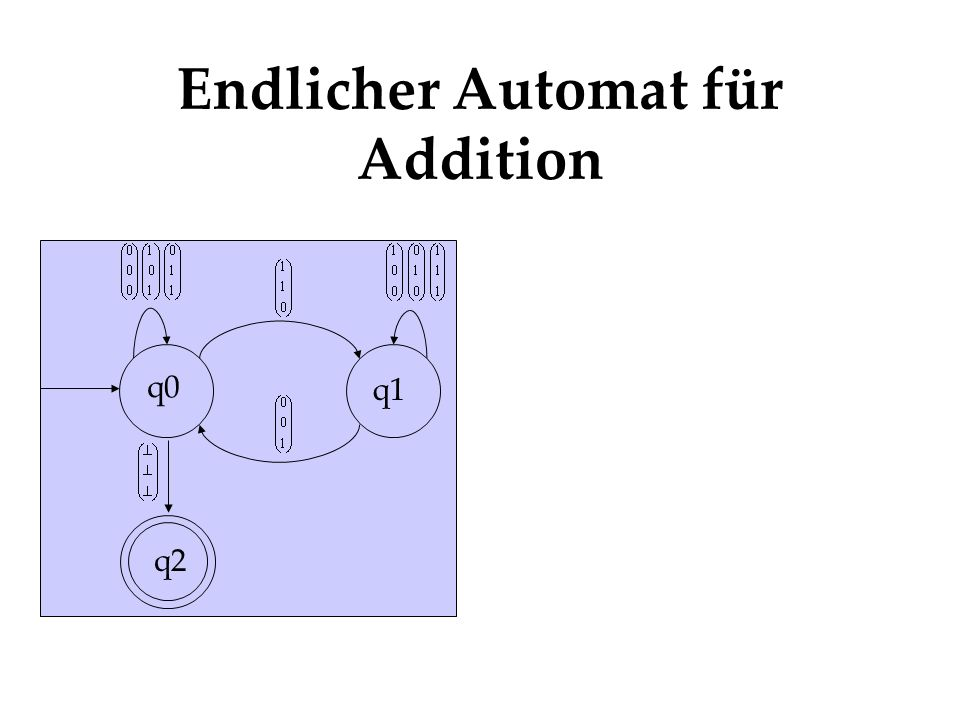 Endlicher Automat für Addition q0 q1 q2