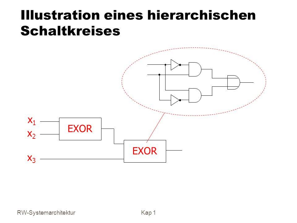 RW-SystemarchitekturKap 1 Illustration eines hierarchischen Schaltkreises EXOR x1x1 x2x2 x3x3