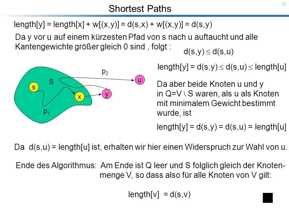 Shortest Paths 23 length[y] = length[x] + w[(x,y)] = d(s,x) + w[(x,y)] = d(s,y) Da y vor u auf einem kürzesten Pfad von s nach u auftaucht und alle Ka