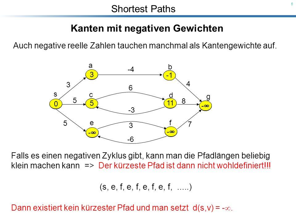 Shortest Paths 6 Kanten mit negativen Gewichten Auch negative reelle Zahlen tauchen manchmal als Kantengewichte auf. s a b g f d c e 5 3 5 -4 6 -3 3 -