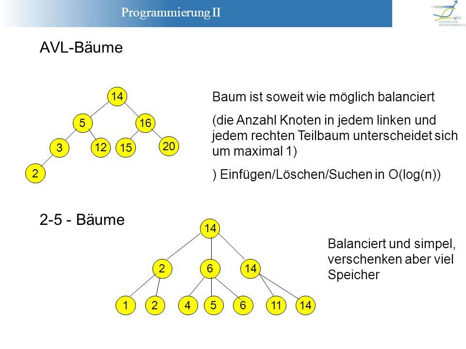 Programmierung II AVL-Bäume 14 516 20 2 3 12 15 Baum ist soweit wie möglich balanciert (die Anzahl Knoten in jedem linken und jedem rechten Teilbaum u