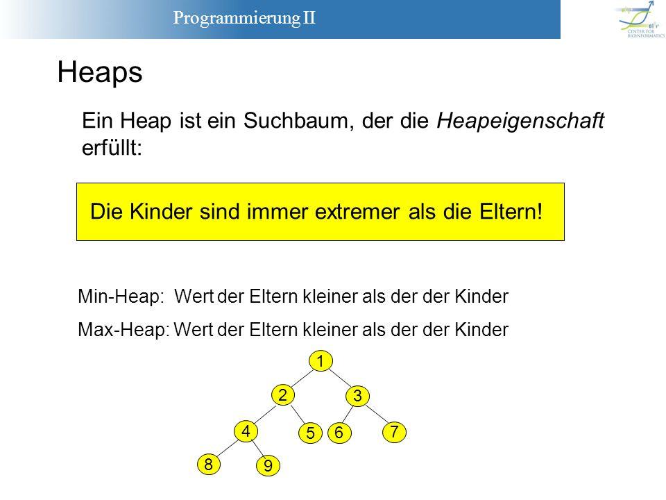 Programmierung II Heaps Ein Heap ist ein Suchbaum, der die Heapeigenschaft erfüllt: Die Kinder sind immer extremer als die Eltern! Min-Heap: Wert der