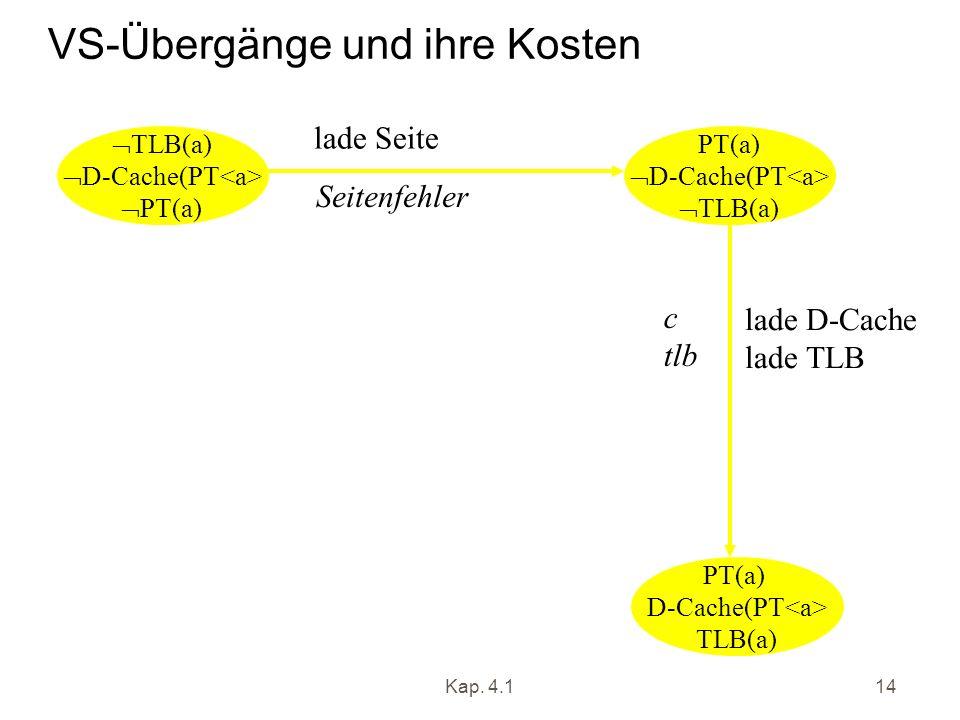 Kap. 4.114 VS-Übergänge und ihre Kosten TLB(a) D-Cache(PT PT(a) D-Cache(PT TLB(a) PT(a) D-Cache(PT TLB(a) lade Seite Seitenfehler lade D-Cache lade TL