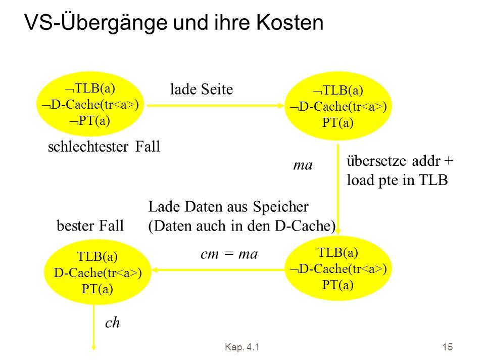 Kap. 4.115 VS-Übergänge und ihre Kosten TLB(a) D-Cache(tr ) PT(a) TLB(a) D-Cache(tr ) PT(a) TLB(a) D-Cache(tr ) PT(a) lade Seite pf übersetze addr + l