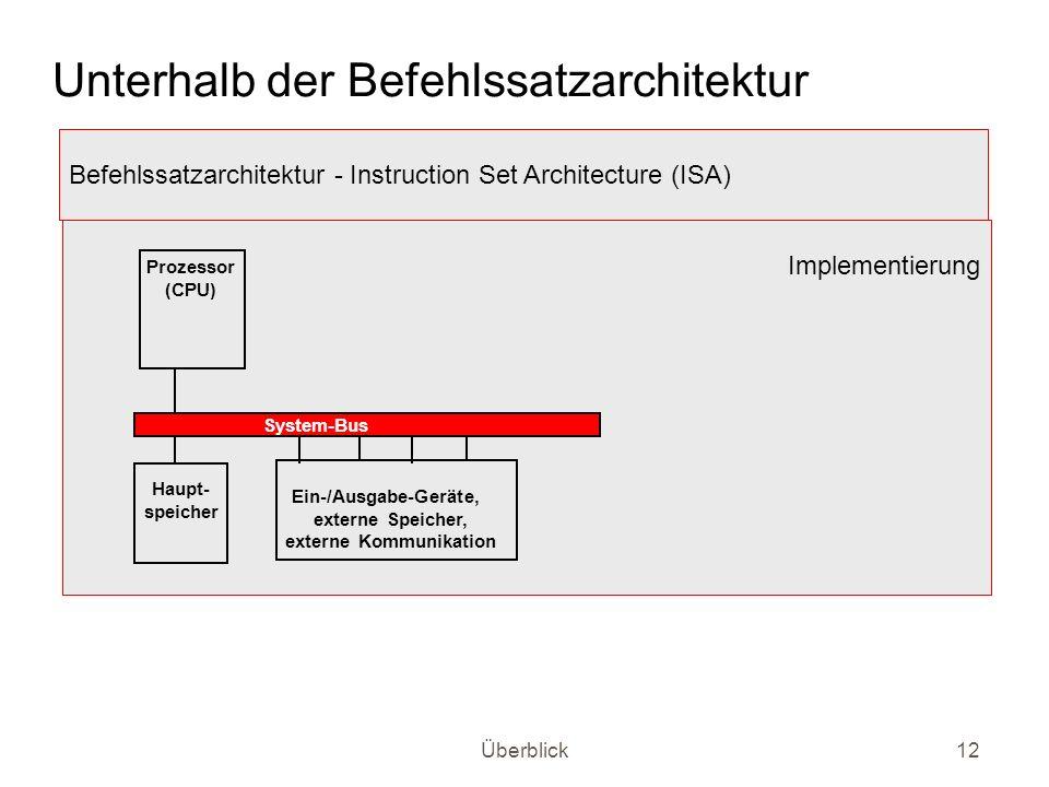 Überblick12 Unterhalb der Befehlssatzarchitektur Befehlssatzarchitektur - Instruction Set Architecture (ISA) Implementierung Prozessor (CPU) System-Bu