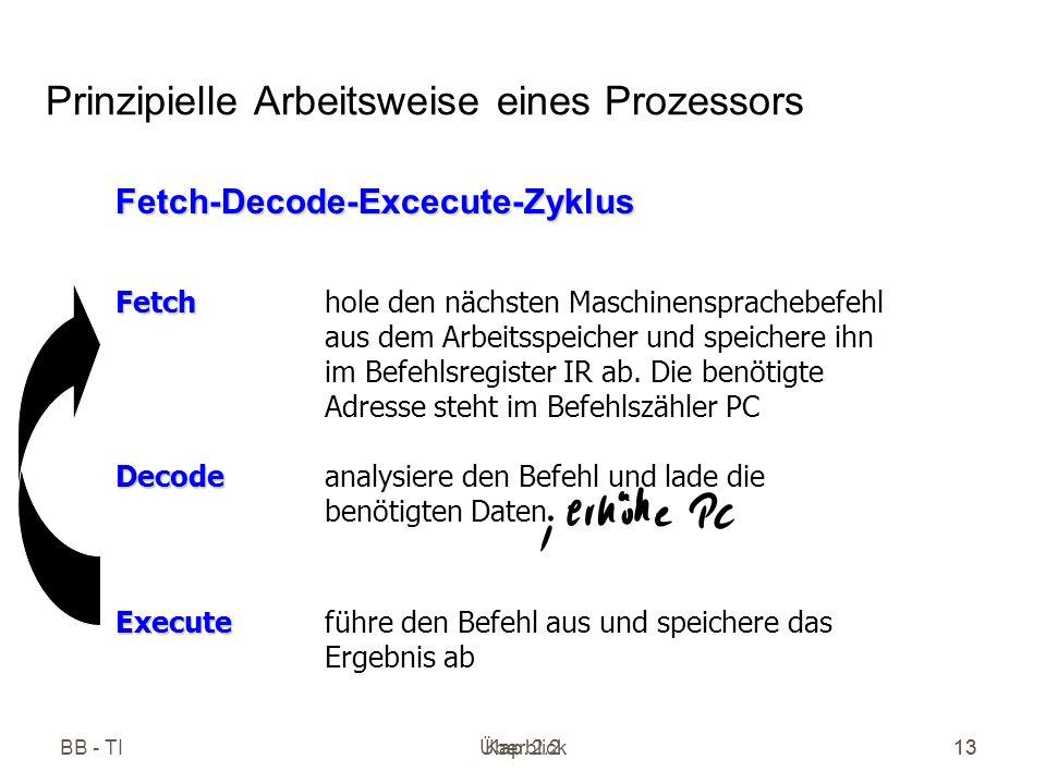 Überblick13 BB - TIKap. 2.213 Prinzipielle Arbeitsweise eines Prozessors Fetch Fetchhole den nächsten Maschinensprachebefehl aus dem Arbeitsspeicher u