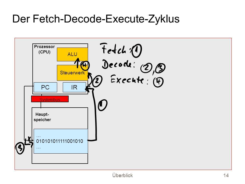 Überblick14 Der Fetch-Decode-Execute-Zyklus Systembus Prozessor (CPU) Haupt- speicher PCIR … 010101011111001010 … ALU Steuerwerk