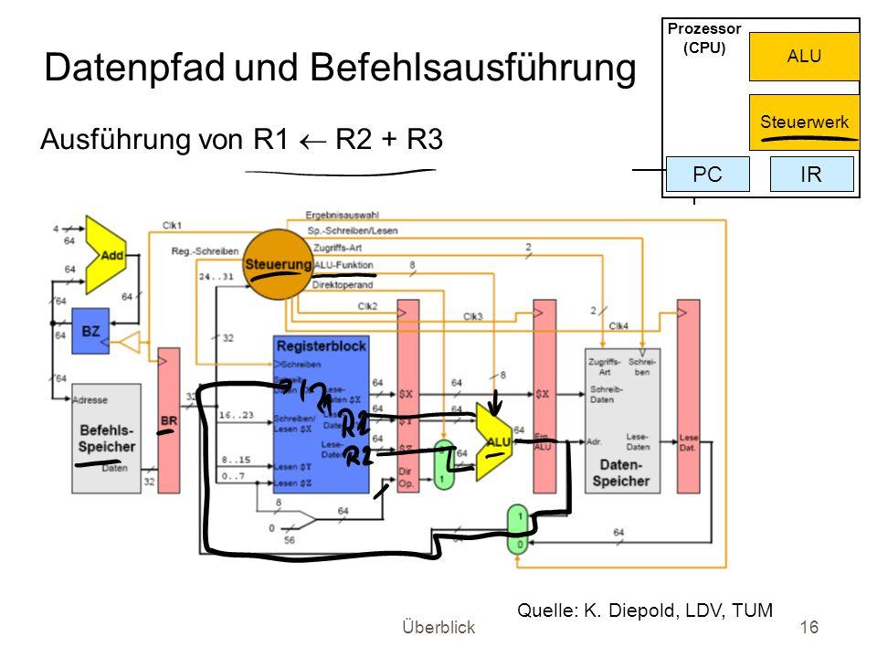 Überblick16 Datenpfad und Befehlsausführung Ausführung von R1 R2 + R3 Prozessor (CPU) PCIR ALU Steuerwerk Quelle: K. Diepold, LDV, TUM