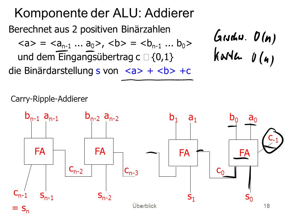 Überblick18 Komponente der ALU: Addierer Carry-Ripple-Addierer c0c0 FA b0b0 a0a0 s0s0 c -1 FA b1b1 a1a1 s1s1 c n-1 = s n FA b n-1 a n-1 b n-2 a n-2 c