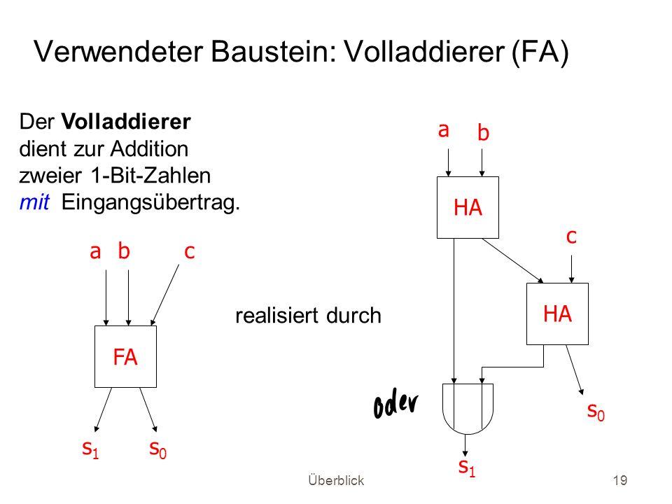 Überblick19 Verwendeter Baustein: Volladdierer (FA) HA a b c s0s0 s1s1 FA abc s1s1 s0s0 realisiert durch Der Volladdierer dient zur Addition zweier 1-