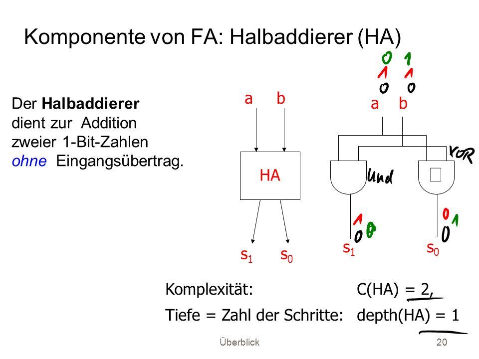 Überblick20 Komponente von FA: Halbaddierer (HA) ab s0s0 s1s1 HA ab s1s1 s0s0 Komplexität: C(HA) = 2, Tiefe = Zahl der Schritte: depth(HA) = 1 Der Hal