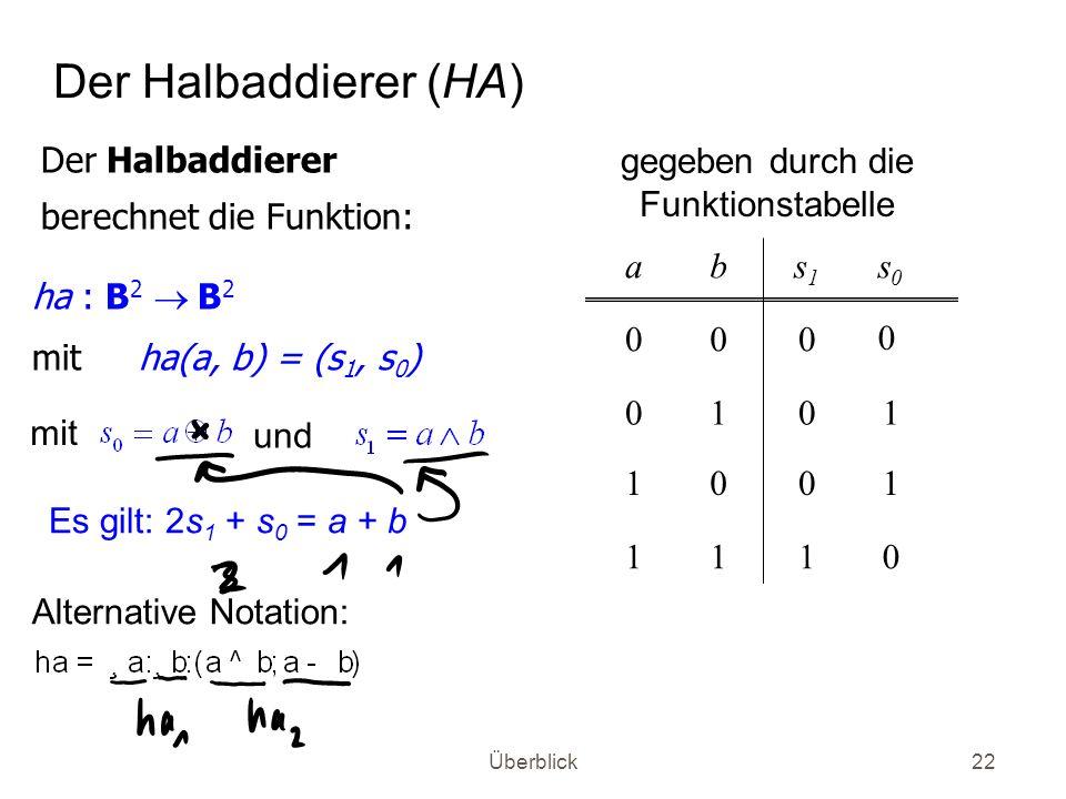 Überblick22 Der Halbaddierer (HA) ha : B 2 B 2 mitha(a, b) = (s 1, s 0 ) Der Halbaddierer berechnet die Funktion: 0111 1001 1010 0 000 s0s0 s1s1 ba ge