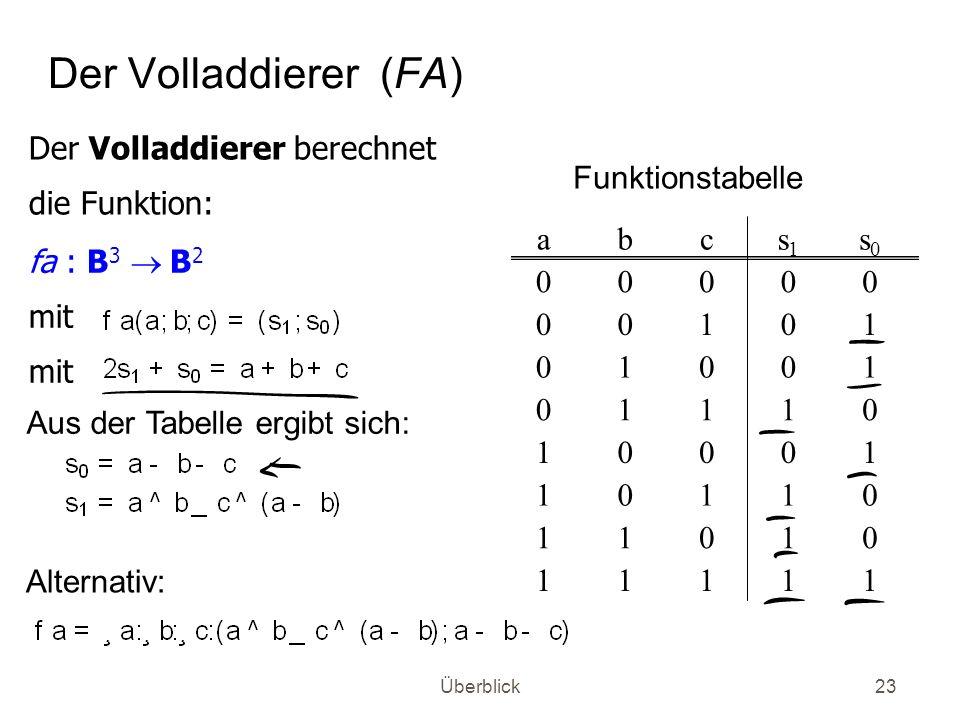 Überblick23 Der Volladdierer (FA) fa : B 3 B 2 mit Der Volladdierer berechnet die Funktion: 11111 01011 01101 10001 01110 10010 10100 00000 s0s0 s1s1