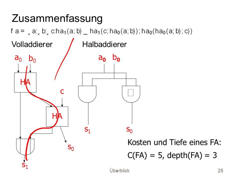 Überblick25 Zusammenfassung Volladdierer Halbaddierer HA a0a0 b0b0 c s0s0 s1s1 a0a0 b0b0 s0s0 s1s1 Kosten und Tiefe eines FA: C(FA) = 5, depth(FA) = 3