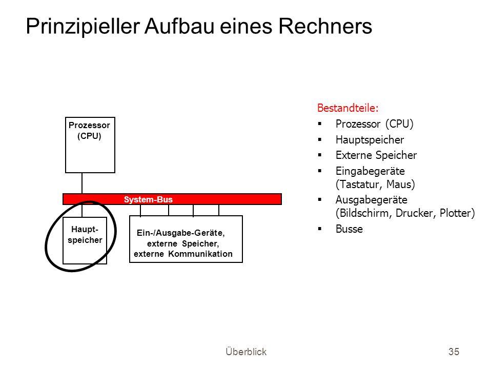 Überblick35 Prinzipieller Aufbau eines Rechners Bestandteile: Prozessor (CPU) Hauptspeicher Externe Speicher Eingabegeräte (Tastatur, Maus) Ausgabeger