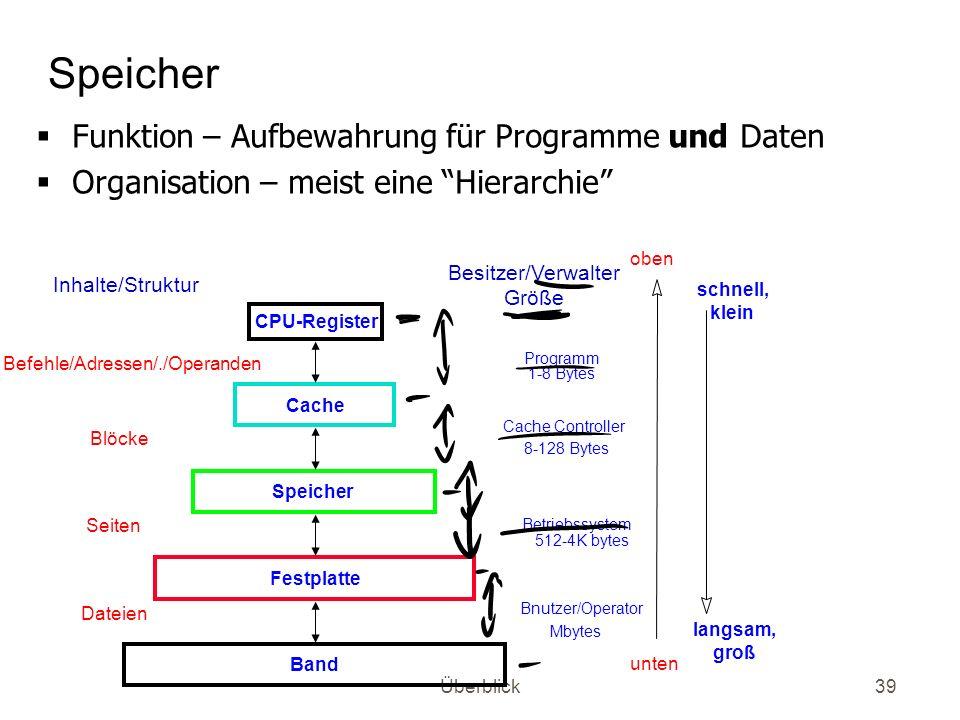Überblick39 Speicher Funktion – Aufbewahrung für Programme und Daten Organisation – meist eine Hierarchie CPU-Register Speicher Befehle/Adressen/./Ope
