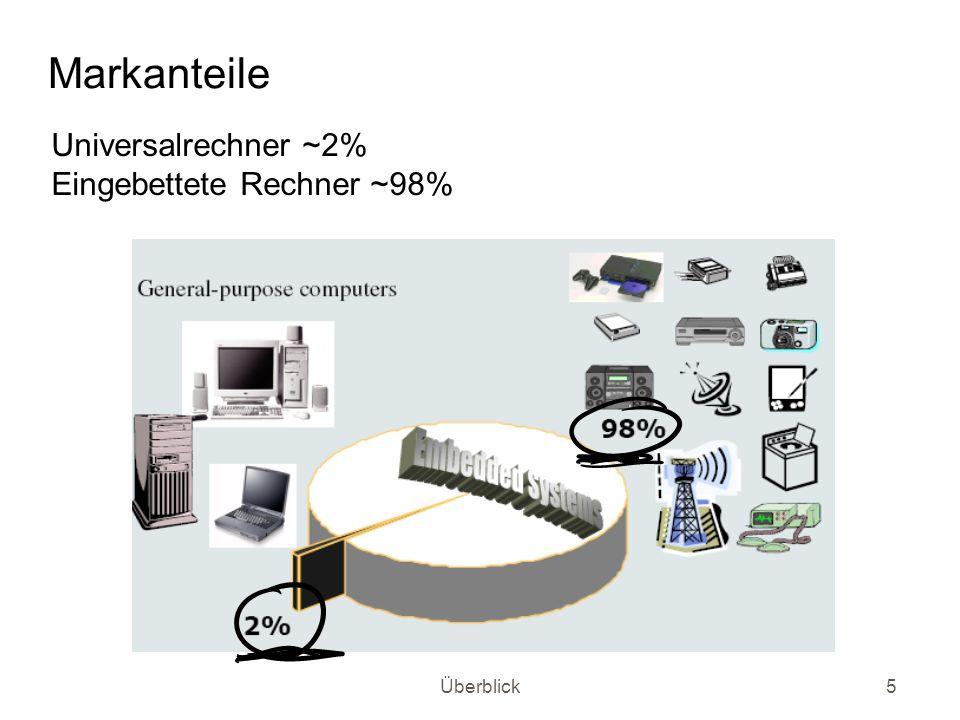Überblick5 Markanteile Universalrechner ~2% Eingebettete Rechner ~98%