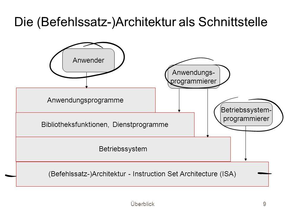 Überblick9 Die (Befehlssatz-)Architektur als Schnittstelle (Befehlssatz-)Architektur - Instruction Set Architecture (ISA) Betriebssystem Bibliotheksfu