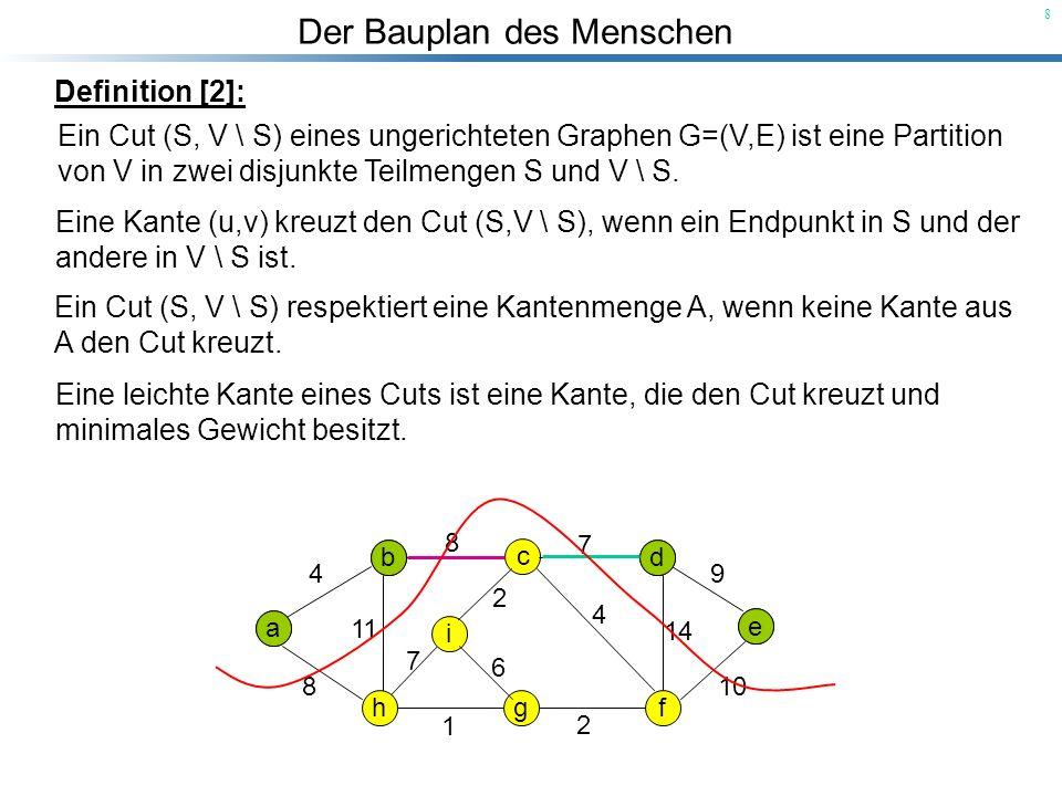 Der Bauplan des Menschen 19 Prims Algorithmus zur Berechnung eines MST: void MST_PRIM( const graph& G, node r, const edge_array & weight, node_array & parent) { Die MST-Berechnung geht von dem Knoten r aus.