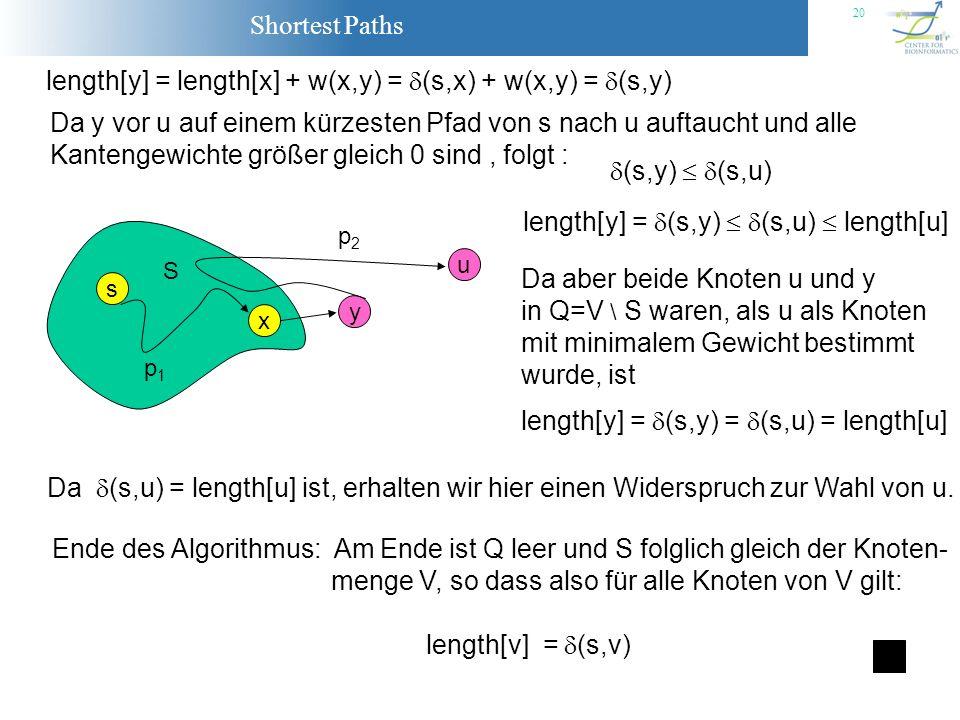 Shortest Paths 20 length[y] = length[x] + w(x,y) = (s,x) + w(x,y) = (s,y) Da y vor u auf einem kürzesten Pfad von s nach u auftaucht und alle Kantenge