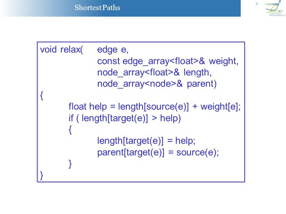 Shortest Paths 9 void relax(edge e, const edge_array & weight, node_array & length, node_array & parent) { float help = length[source(e)] + weight[e];