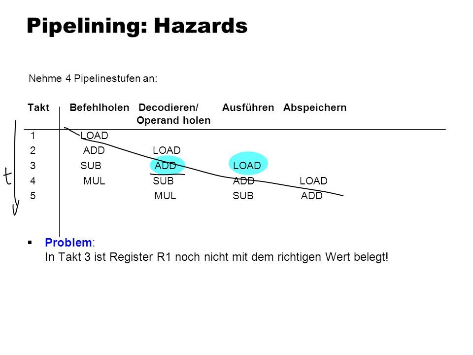 Pipelining: Hazards Nehme 4 Pipelinestufen an: Takt Befehlholen Decodieren/ Ausführen Abspeichern Operand holen 1 LOAD 2 ADD LOAD 3 SUB ADD LOAD 4 MUL