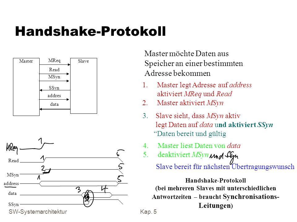 SW-SystemarchitekturKap. 5 Handshake-Protokoll (bei mehreren Slaves mit unterschiedlichen Antwortzeiten – braucht Synchronisations- Leitungen ) Master