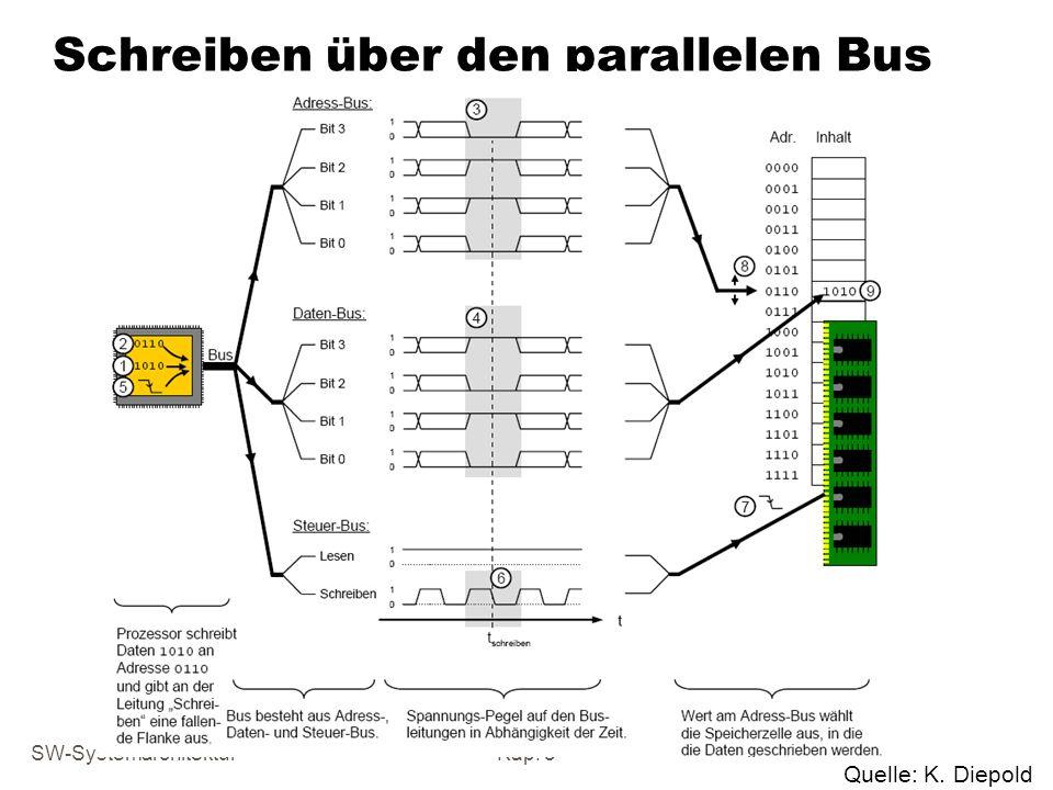 SW-SystemarchitekturKap. 5 Schreiben über den parallelen Bus Quelle: K. Diepold