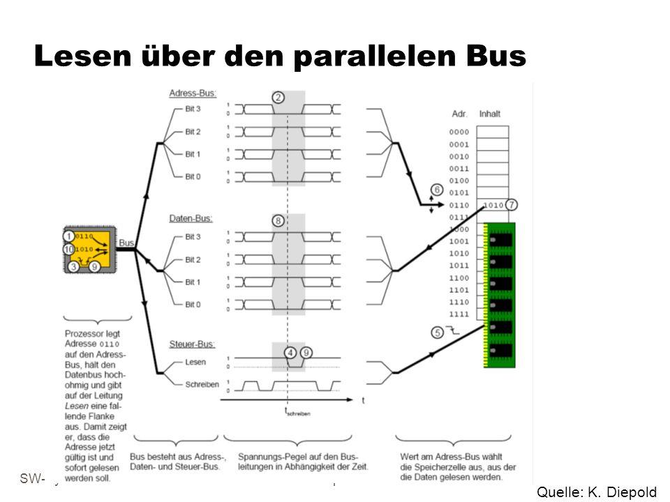 SW-SystemarchitekturKap. 5 Lesen über den parallelen Bus Quelle: K. Diepold