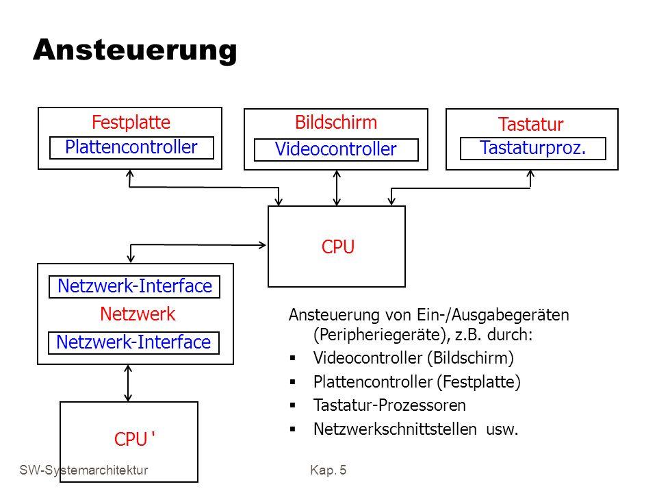 SW-SystemarchitekturKap. 5 Ansteuerung Plattencontroller Videocontroller Tastaturproz. Netzwerk-Interface FestplatteBildschirm Tastatur Netzwerk CPU A