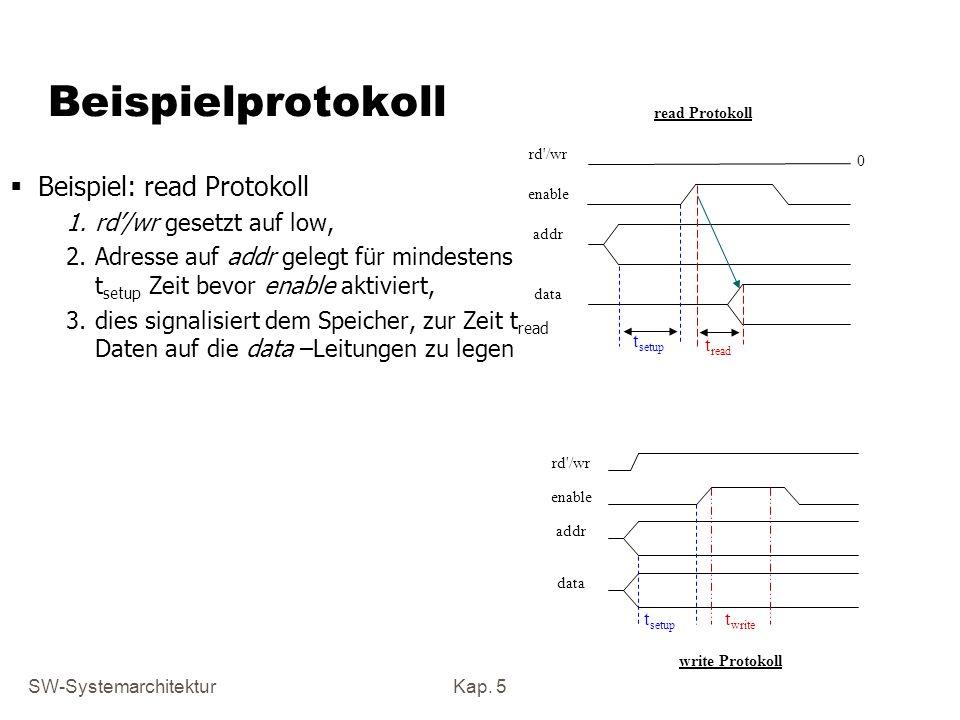 SW-SystemarchitekturKap. 5 Beispielprotokoll Beispiel: read Protokoll 1.rd/wr gesetzt auf low, 2.Adresse auf addr gelegt für mindestens t setup Zeit b