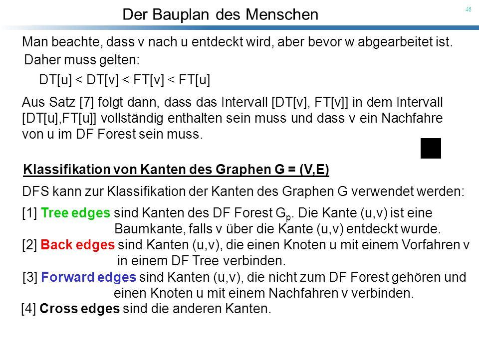 Der Bauplan des Menschen 46 Daher muss gelten: DT[u] < DT[v] < FT[v] < FT[u] Aus Satz [7] folgt dann, dass das Intervall [DT[v], FT[v]] in dem Interva