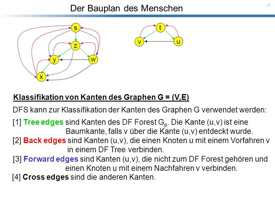 Der Bauplan des Menschen 47 s z y w x t v u Klassifikation von Kanten des Graphen G = (V,E) DFS kann zur Klassifikation der Kanten des Graphen G verwe