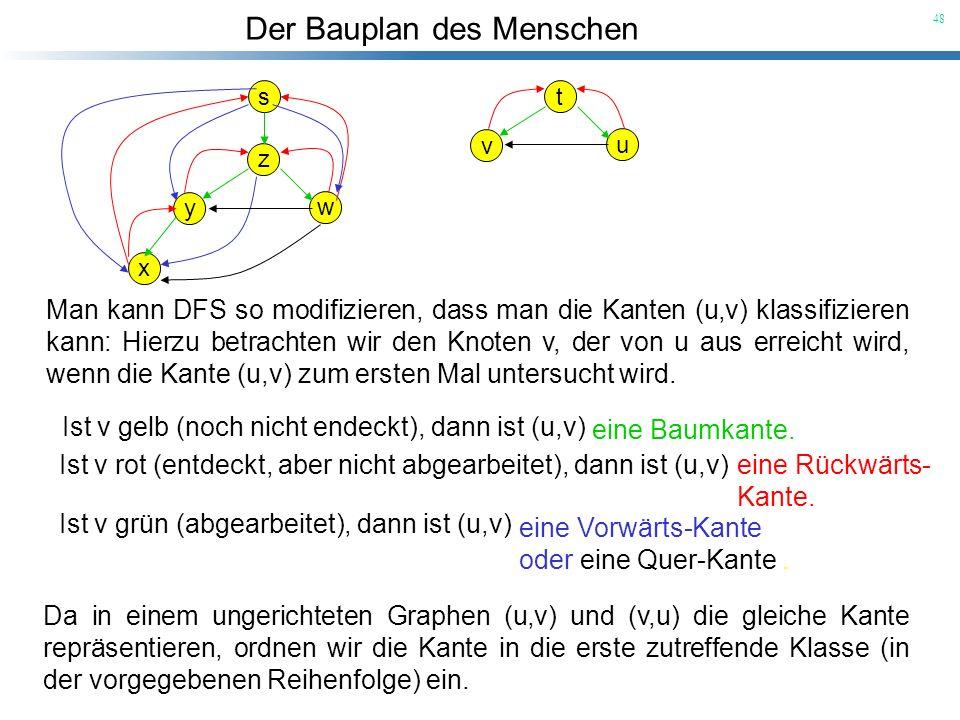 Der Bauplan des Menschen 48 s z y w x t v u Man kann DFS so modifizieren, dass man die Kanten (u,v) klassifizieren kann: Hierzu betrachten wir den Kno