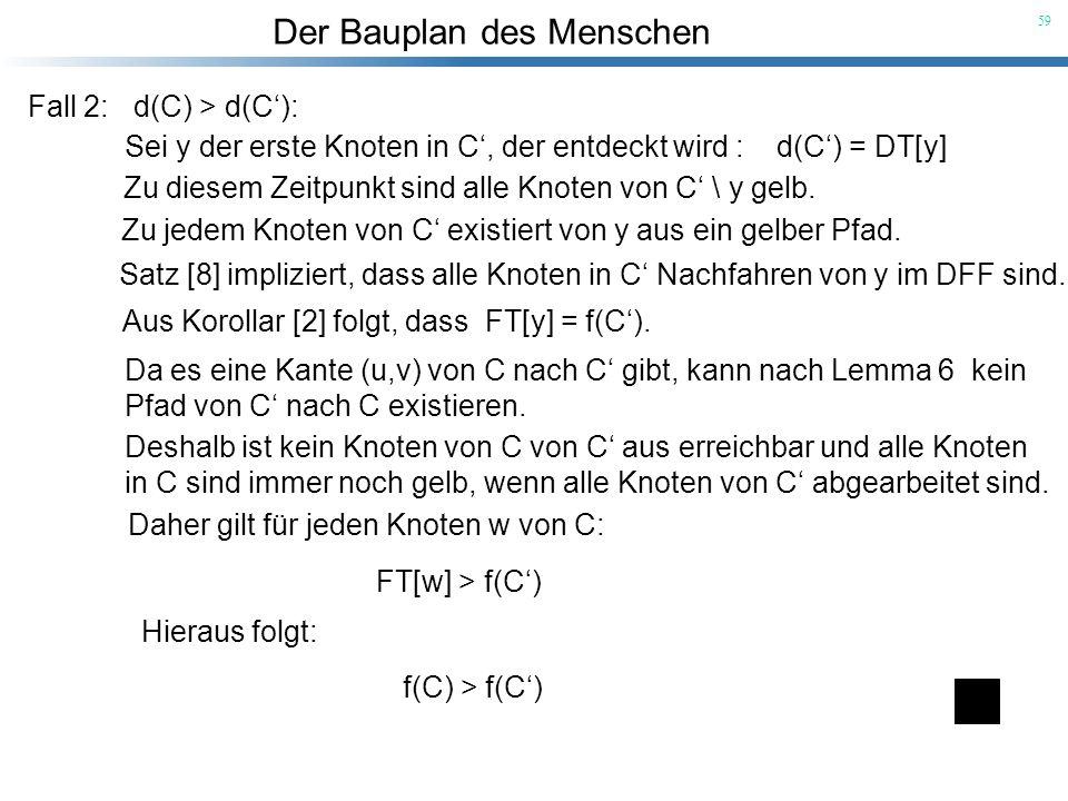 Der Bauplan des Menschen 59 Fall 2: d(C) > d(C): Sei y der erste Knoten in C, der entdeckt wird : d(C) = DT[y] Zu diesem Zeitpunkt sind alle Knoten vo