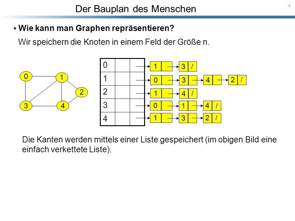 Der Bauplan des Menschen 6 Wie kann man Graphen repräsentieren? Wir speichern die Knoten in einem Feld der Größe n. 0 1 34 2 Die Kanten werden mittels