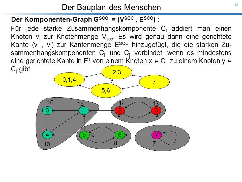 Der Bauplan des Menschen 63 Der Komponenten-Graph G SCC = (V SCC, E SCC ) : Für jede starke Zusammenhangskomponente C i addiert man einen Knoten v i z