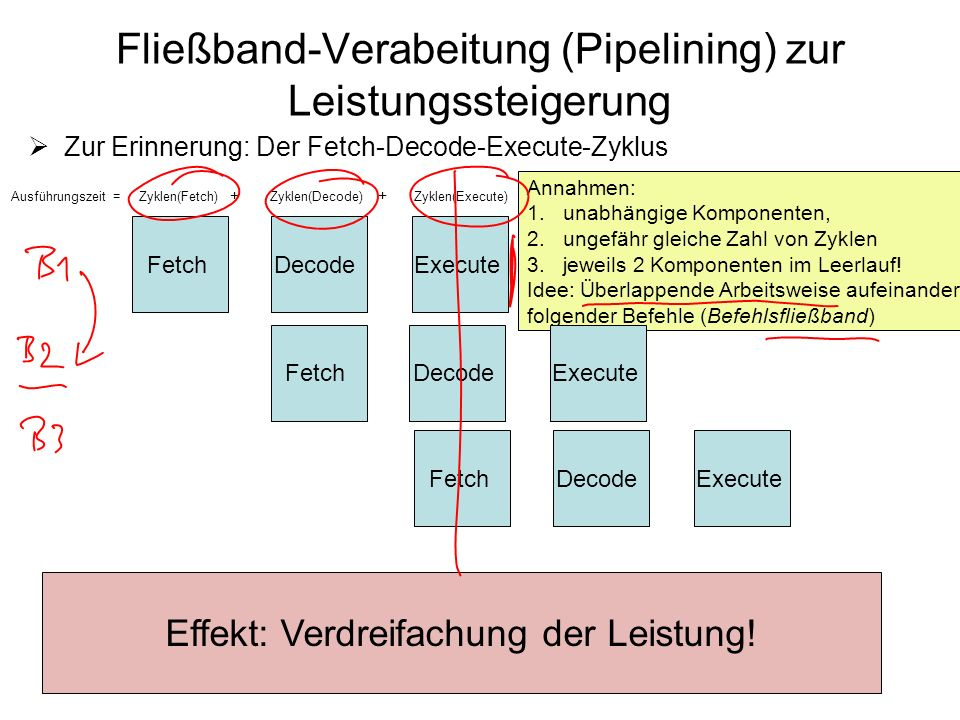 Fließband-Verabeitung (Pipelining) zur Leistungssteigerung Zur Erinnerung: Der Fetch-Decode-Execute-Zyklus FetchDecodeExecute Zyklen(Fetch)Zyklen(Deco