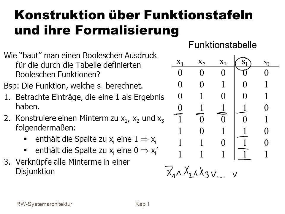 RW-SystemarchitekturKap 1 Konstruktion über Funktionstafeln und ihre Formalisierung Wie baut man einen Booleschen Ausdruck für die durch die Tabelle d