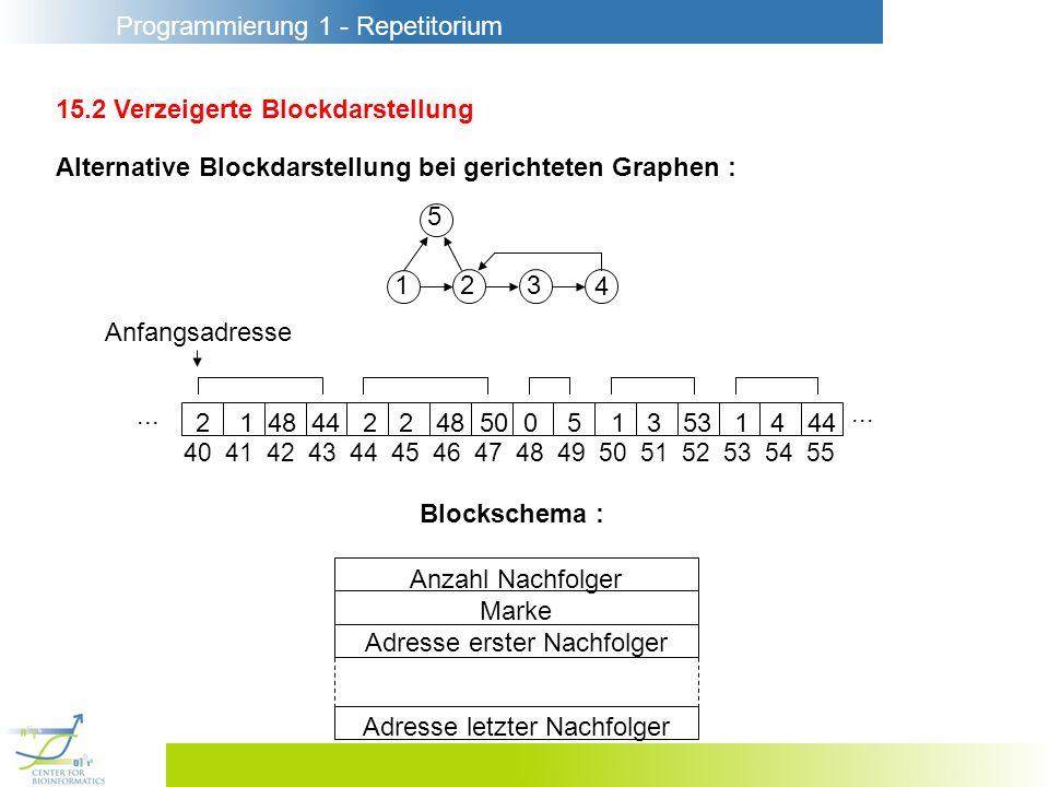 Programmierung 1 - Repetitorium 15.2 Verzeigerte Blockdarstellung Alternative Blockdarstellung bei gerichteten Graphen : Anzahl Nachfolger Marke Adres