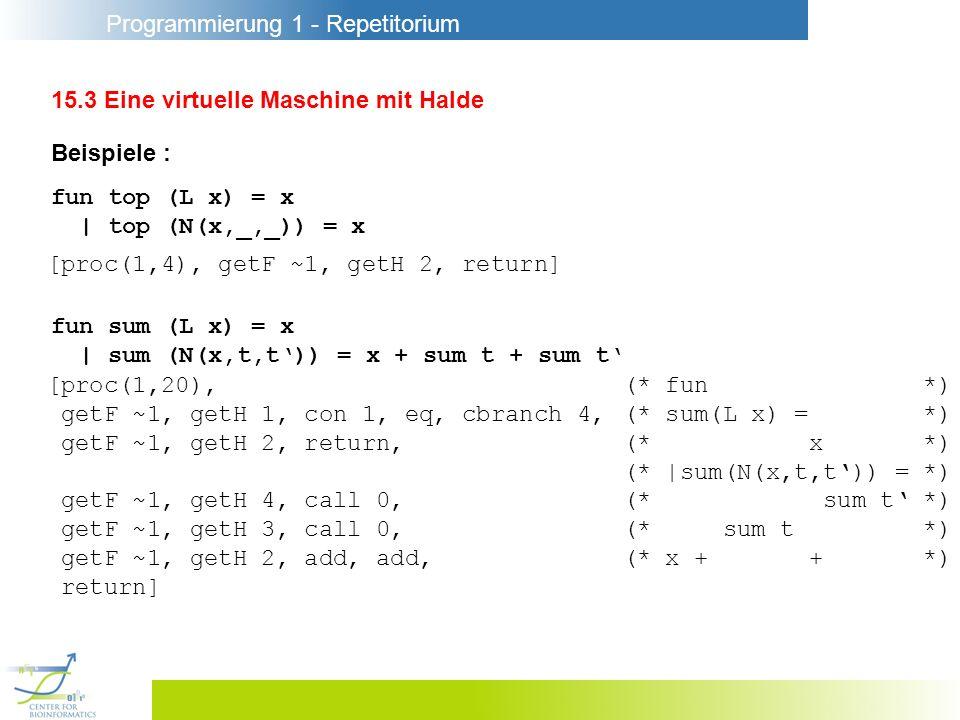 Programmierung 1 - Repetitorium 15.3 Eine virtuelle Maschine mit Halde Beispiele : fun sum (L x) = x | sum (N(x,t,t)) = x + sum t + sum t [proc(1,20),(* fun *) getF ~1, getH 1, con 1, eq, cbranch 4,(* sum(L x) = *) getF ~1, getH 2, return,(* x *) (* |sum(N(x,t,t)) = *) getF ~1, getH 4, call 0,(* sum t *) getF ~1, getH 3, call 0,(* sum t *) getF ~1, getH 2, add, add,(* x + + *) return] fun top (L x) = x | top (N(x,_,_)) = x [proc(1,4), getF ~1, getH 2, return]
