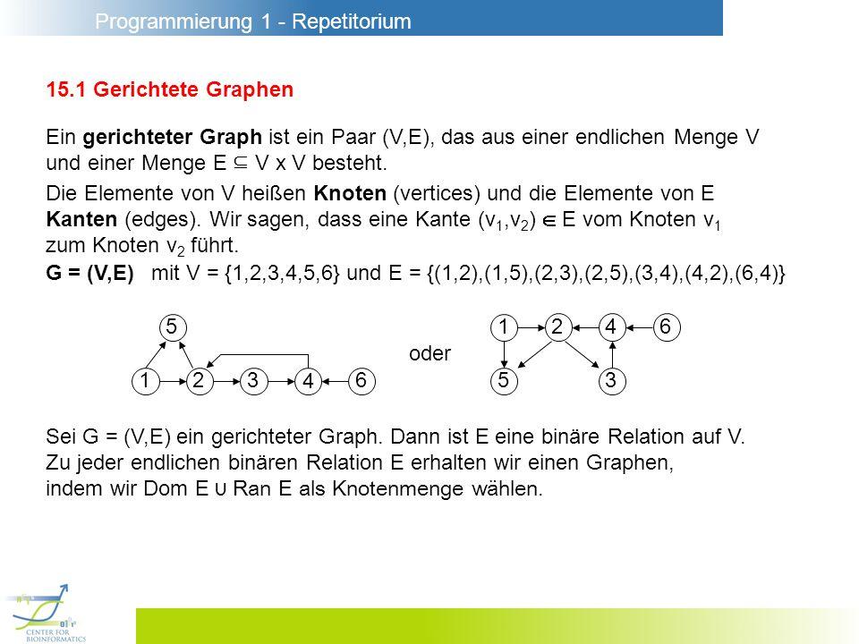 Programmierung 1 - Repetitorium 15.1 Gerichtete Graphen Ein gerichteter Graph ist ein Paar (V,E), das aus einer endlichen Menge V und einer Menge E V x V besteht.