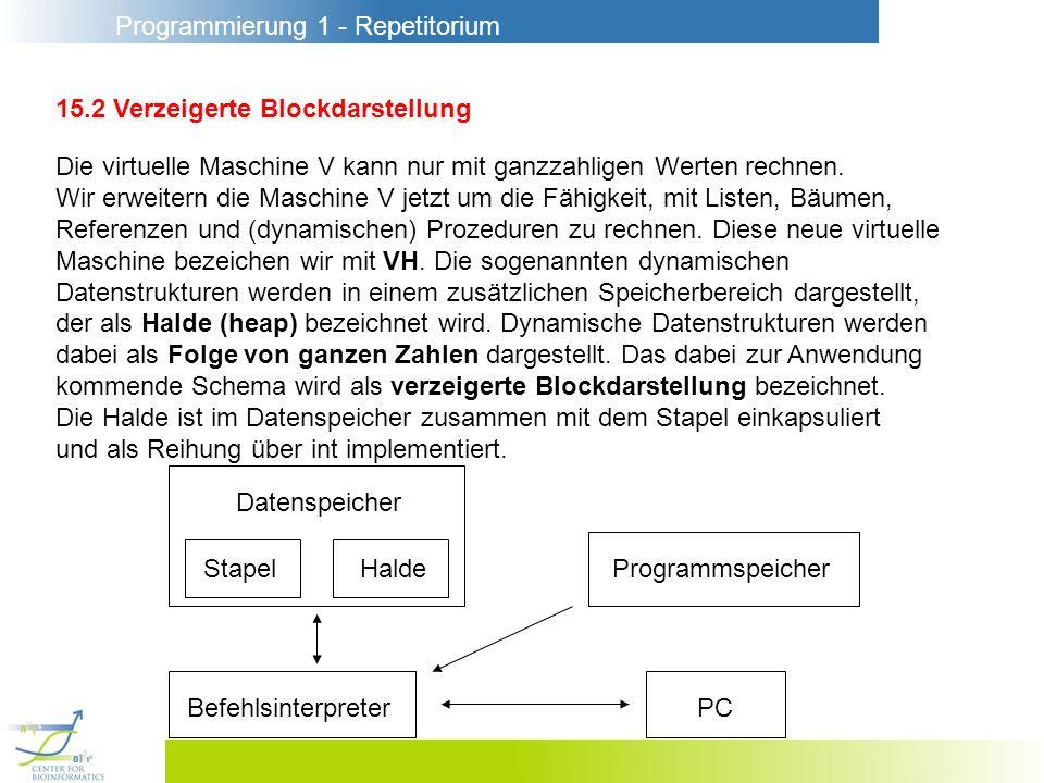 Programmierung 1 - Repetitorium 15.2 Verzeigerte Blockdarstellung Die virtuelle Maschine V kann nur mit ganzzahligen Werten rechnen. Wir erweitern die