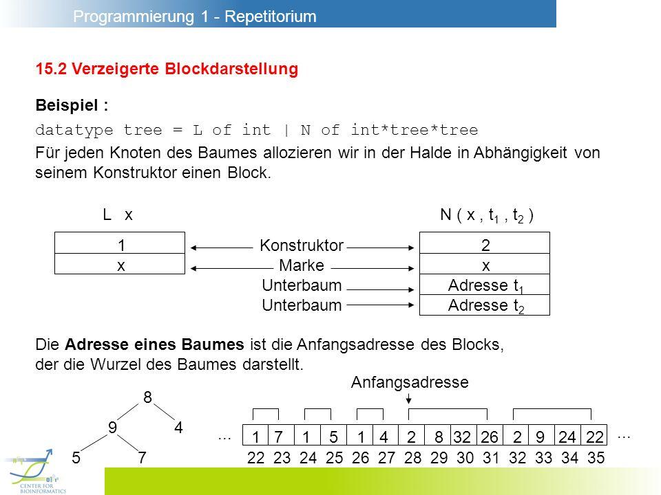 Programmierung 1 - Repetitorium 15.2 Verzeigerte Blockdarstellung Beispiel : datatype tree = L of int | N of int*tree*tree Für jeden Knoten des Baumes allozieren wir in der Halde in Abhängigkeit von seinem Konstruktor einen Block.