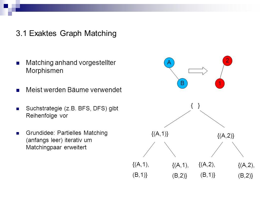 3.1 Exaktes Graph Matching Matching anhand vorgestellter Morphismen Meist werden Bäume verwendet Suchstrategie (z.B. BFS, DFS) gibt Reihenfolge vor Gr
