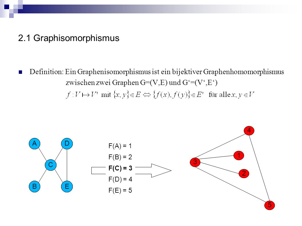 2.1 Graphisomorphismus Definition: Ein Graphenisomorphismus ist ein bijektiver Graphenhomomorphismus zwischen zwei Graphen G=(V,E) und G=(V,E) 1 4 2 3 5 AD B C E AD B C E F(A) = 2 F(B) = 1 F(C) = 3 F(D) = 5 F(E) = 4