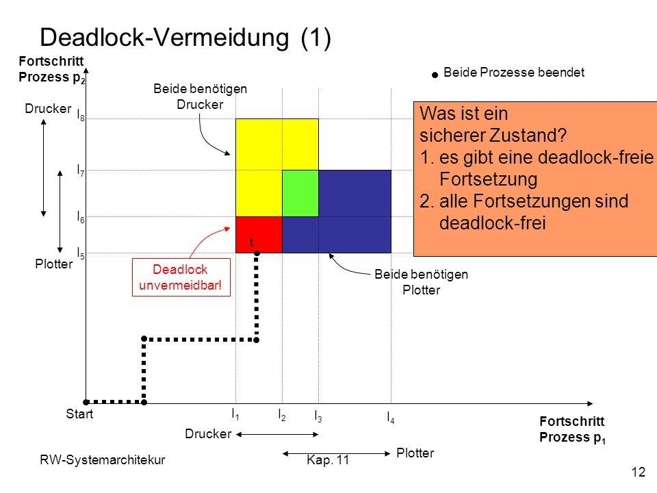 RW-SystemarchitekurKap. 11 12 Deadlock-Vermeidung (1) Fortschritt Prozess p 2 Fortschritt Prozess p 1 Drucker Plotter Drucker Plotter I1I1 I2I2 I3I3 I