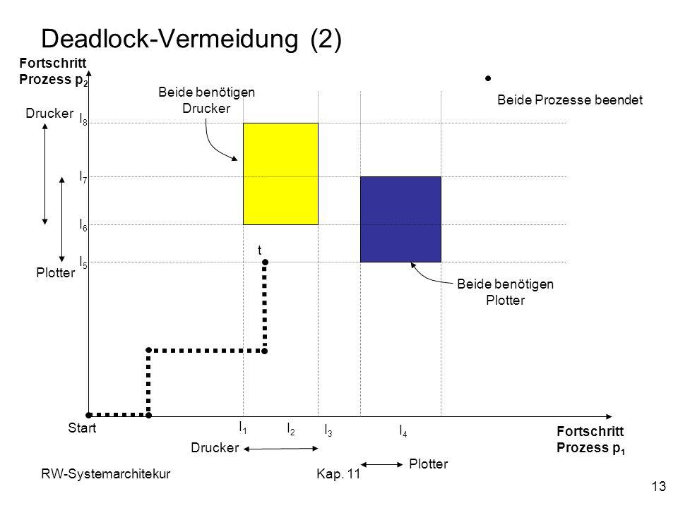 RW-SystemarchitekurKap. 11 13 Deadlock-Vermeidung (2) Fortschritt Prozess p 2 Fortschritt Prozess p 1 Drucker Plotter Drucker Plotter I1I1 I2I2 I3I3 I