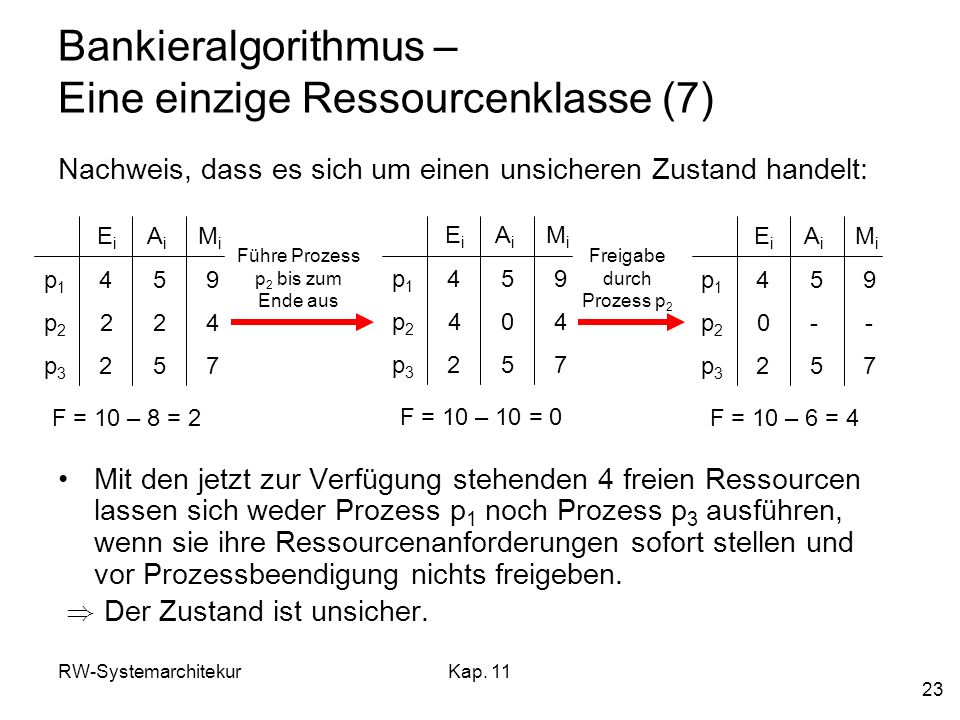 RW-SystemarchitekurKap. 11 23 Bankieralgorithmus – Eine einzige Ressourcenklasse (7) Nachweis, dass es sich um einen unsicheren Zustand handelt: Mit d