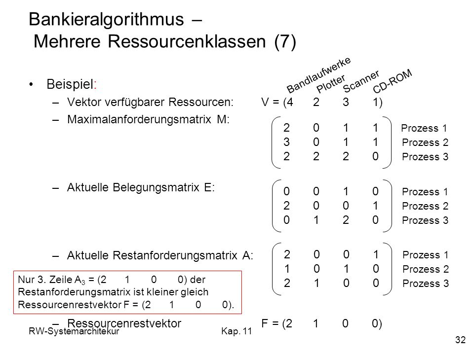RW-SystemarchitekurKap. 11 32 Bankieralgorithmus – Mehrere Ressourcenklassen (7) Beispiel: –Vektor verfügbarer Ressourcen: V = (4 2 3 1) –Maximalanfor